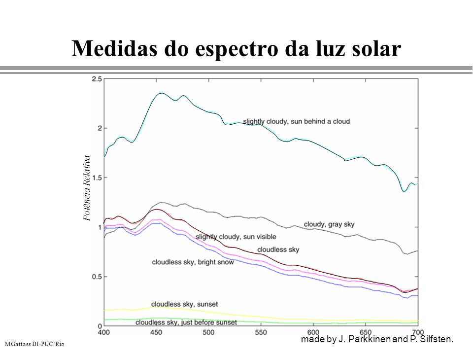 Medidas do espectro da luz solar made by J. Parkkinen and P. Silfsten. Potência Relativa