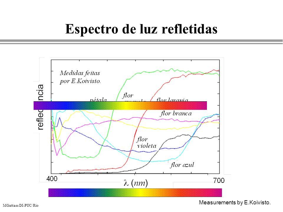 MGattass DI-PUC/Rio Espectro de luz refletidas Measurements by E.Koivisto.