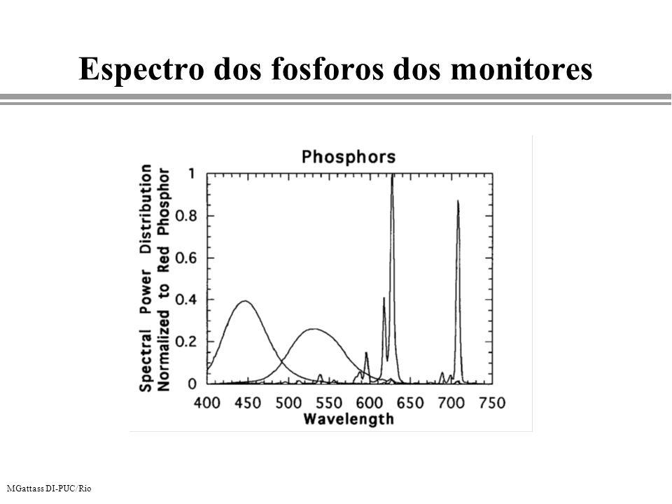 MGattass DI-PUC/Rio Espectro dos fosforos dos monitores