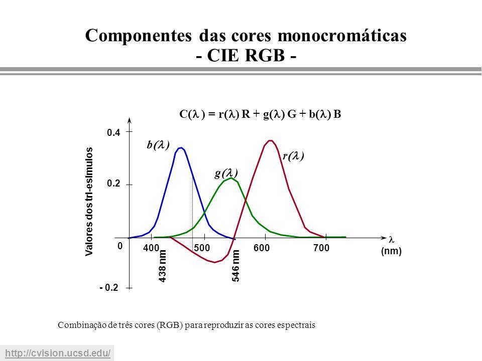 MGattass DI-PUC/Rio - 0.2 0 0.2 0.4 400500600700 438 nm 546 nm (nm) Valores dos tri-esimulos Combinação de três cores (RGB) para reproduzir as cores e