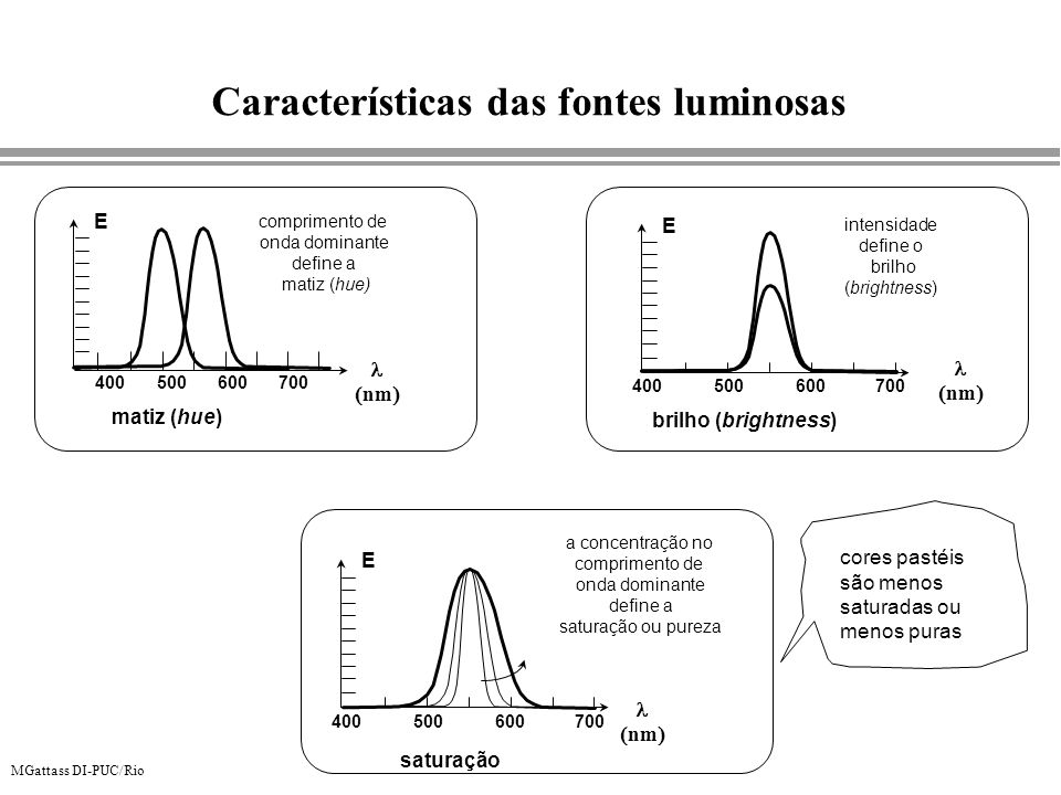 MGattass DI-PUC/Rio Características das fontes luminosas 400500600700 nm E brilho (brightness) intensidade define o brilho (brightness) 400500600700 n