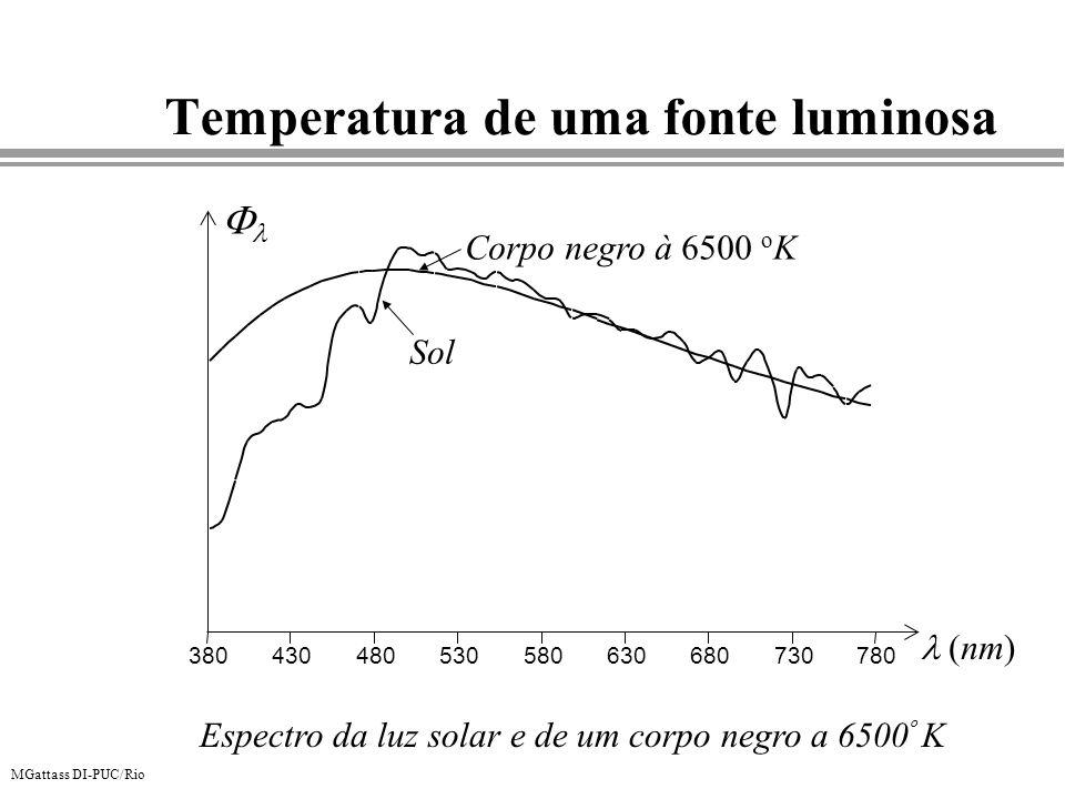 MGattass DI-PUC/Rio Temperatura de uma fonte luminosa 380430480530580630680730780 Sol Corpo negro à 6500 o K (nm) Espectro da luz solar e de um corpo