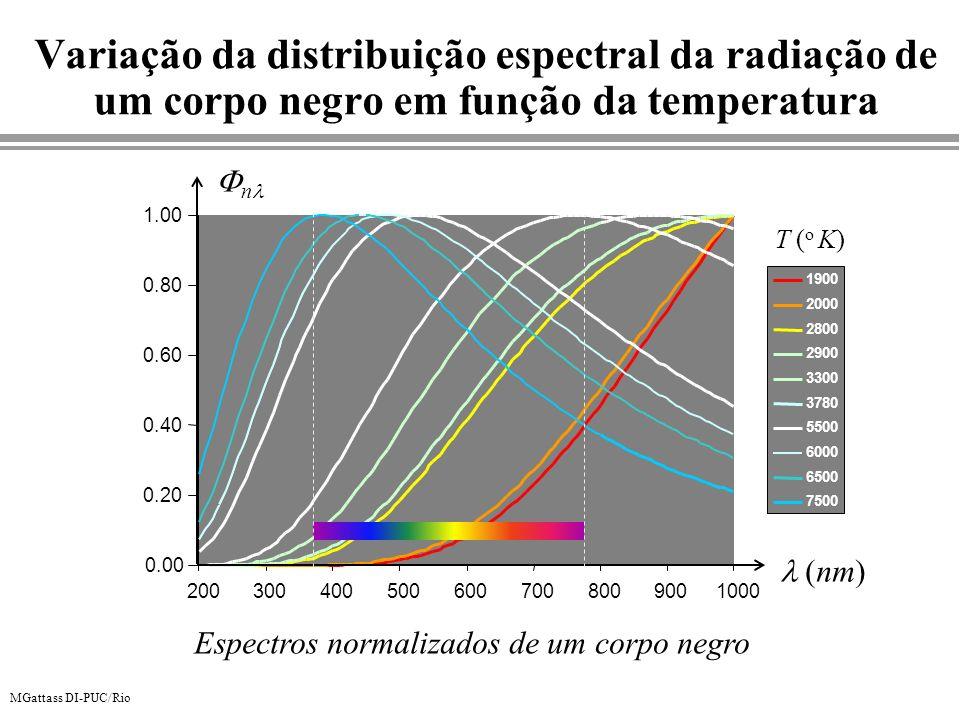MGattass DI-PUC/Rio Variação da distribuição espectral da radiação de um corpo negro em função da temperatura 0.00 0.20 0.40 0.60 0.80 1.00 2003004005