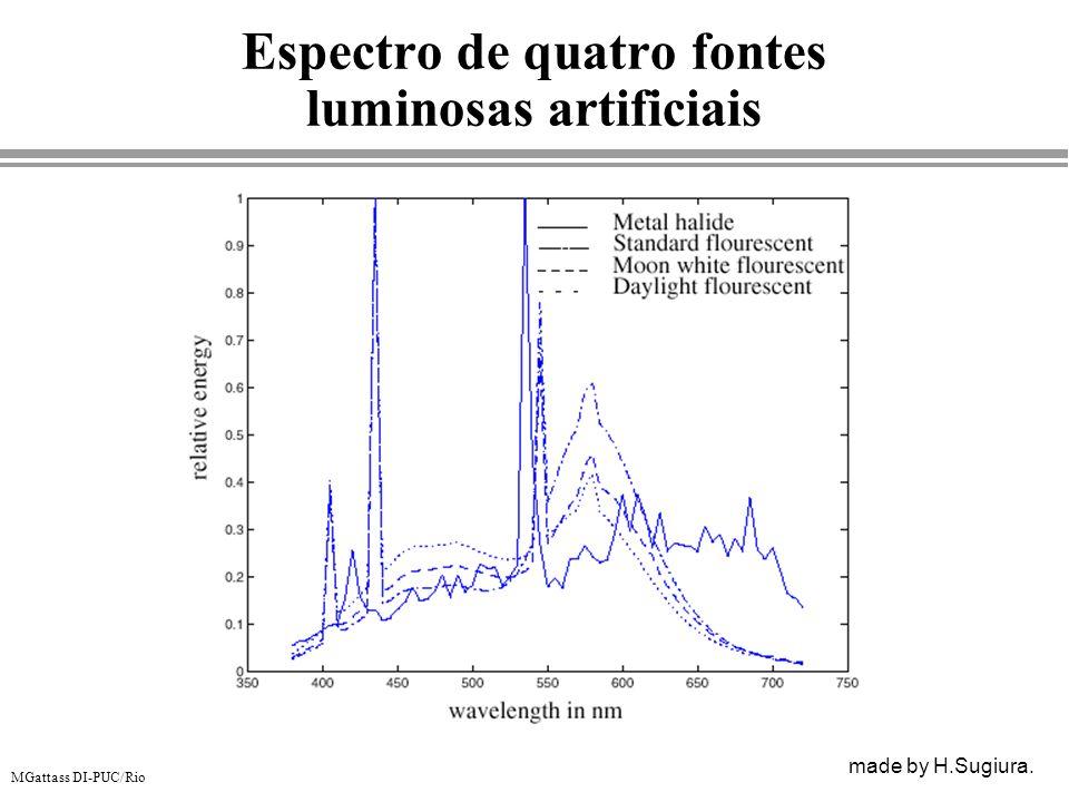 MGattass DI-PUC/Rio Espectro de quatro fontes luminosas artificiais made by H.Sugiura.