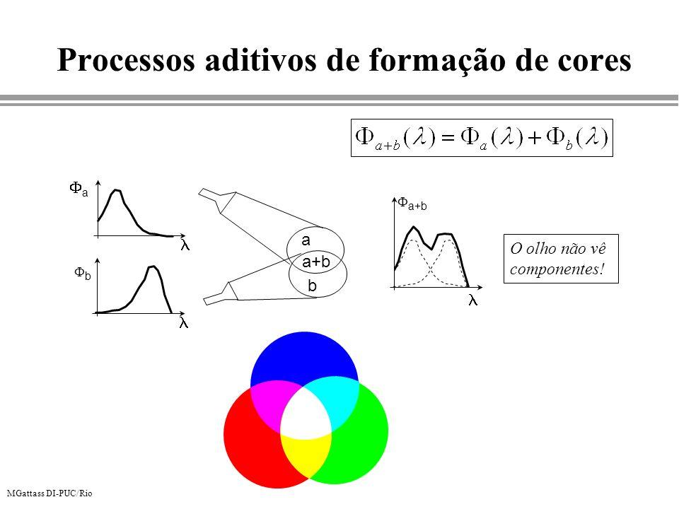 MGattass DI-PUC/Rio Processos aditivos de formação de cores a b a b a+b O olho não vê componentes!