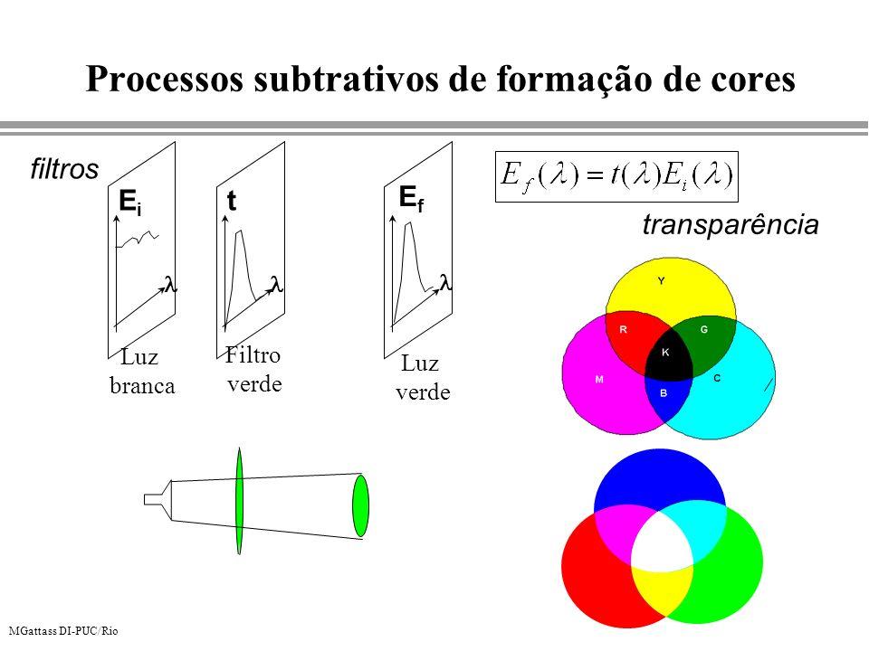 MGattass DI-PUC/Rio Processos subtrativos de formação de cores filtros Luz branca Filtro verde Luz verde EiEi EfEf t transparência