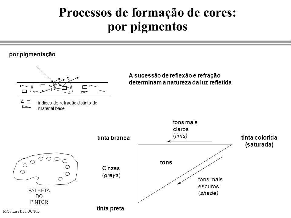 MGattass DI-PUC/Rio Processos de formação de cores: por pigmentos índices de refração distinto do material base por pigmentação A sucessão de reflexão