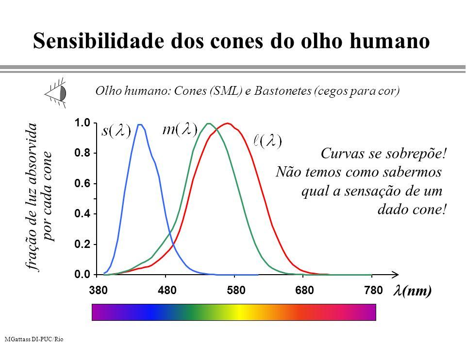 MGattass DI-PUC/Rio Sensibilidade dos cones do olho humano Olho humano: Cones (SML) e Bastonetes (cegos para cor) Curvas se sobrepõe! Não temos como s