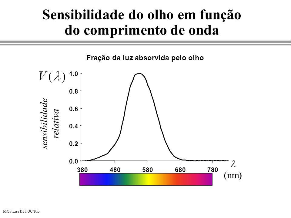 MGattass DI-PUC/Rio Sensibilidade do olho em função do comprimento de onda Fração da luz absorvida pelo olho sensibilidade relativa nm 0.0 0.2 0.4 0.6