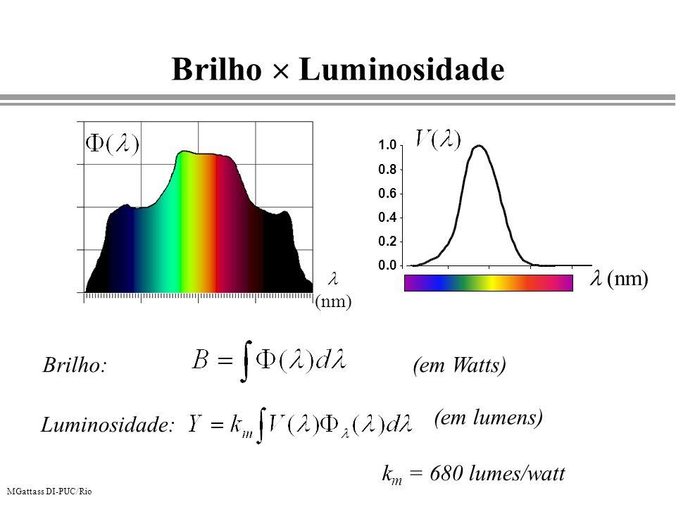 MGattass DI-PUC/Rio Brilho Luminosidade (em Watts) (em lumens) Brilho: Luminosidade: nm 0.0 0.2 0.4 0.6 0.8 1.0 nm k m = 680 lumes/watt