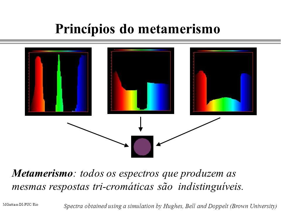 MGattass DI-PUC/Rio Princípios do metamerismo Metamerismo: todos os espectros que produzem as mesmas respostas tri-cromáticas são indistinguíveis. Spe
