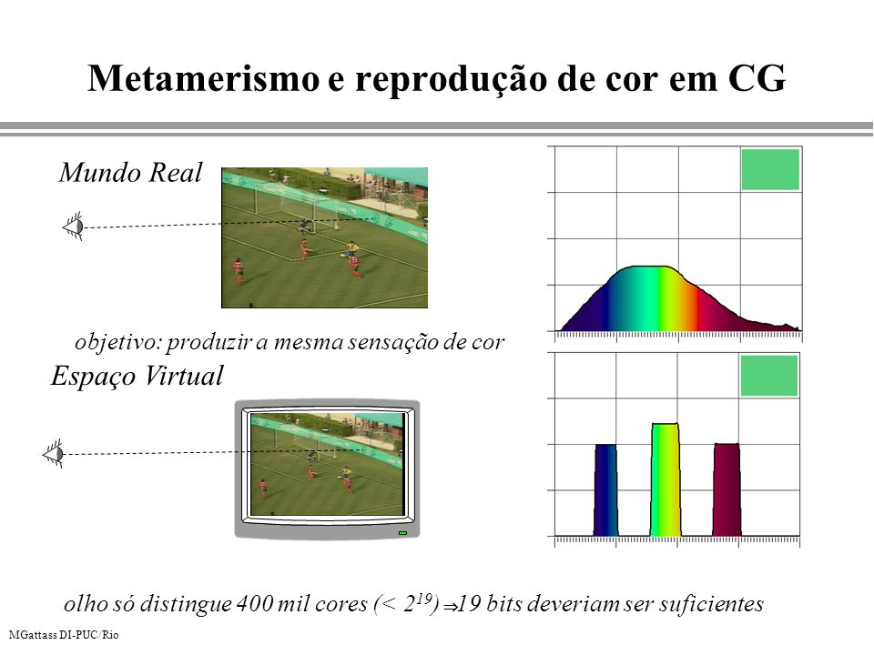 MGattass DI-PUC/Rio Metamerismo e reprodução de cor em CG Mundo Real Espaço Virtual objetivo: produzir a mesma sensação de cor olho só distingue 400 m