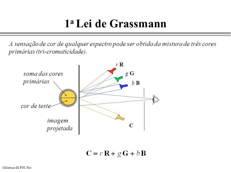 MGattass DI-PUC/Rio 1 a Lei de Grassmann A sensação de cor de qualquer espectro pode ser obtida da mistura de três cores primárias (tri-cromaticidade)