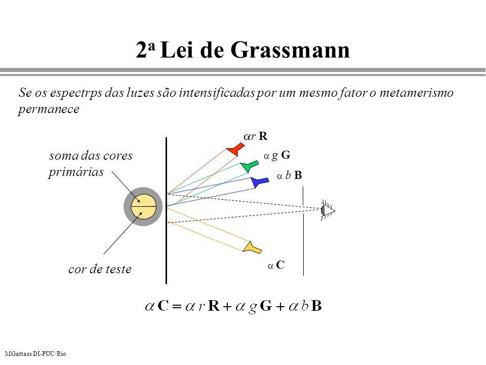 MGattass DI-PUC/Rio 2 a Lei de Grassmann Se os espectrps das luzes são intensificadas por um mesmo fator o metamerismo permanece r R g G b B C cor de