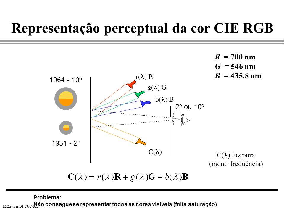 MGattass DI-PUC/Rio Representação perceptual da cor CIE RGB Problema: Não consegue se representar todas as cores visíveis (falta saturação) R = 700 nm