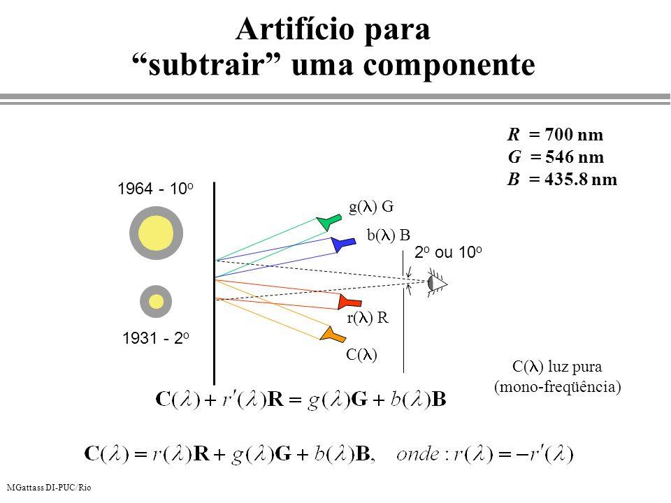 MGattass DI-PUC/Rio Artifício para subtrair uma componente C( ) luz pura (mono-freqüência) R = 700 nm G = 546 nm B = 435.8 nm r( ) R g( ) G b( ) B C(
