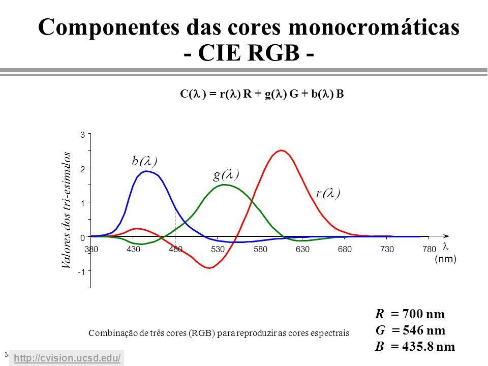 MGattass DI-PUC/Rio Combinação de três cores (RGB) para reproduzir as cores espectrais C ) = r ) R + g G + b B Componentes das cores monocromáticas -