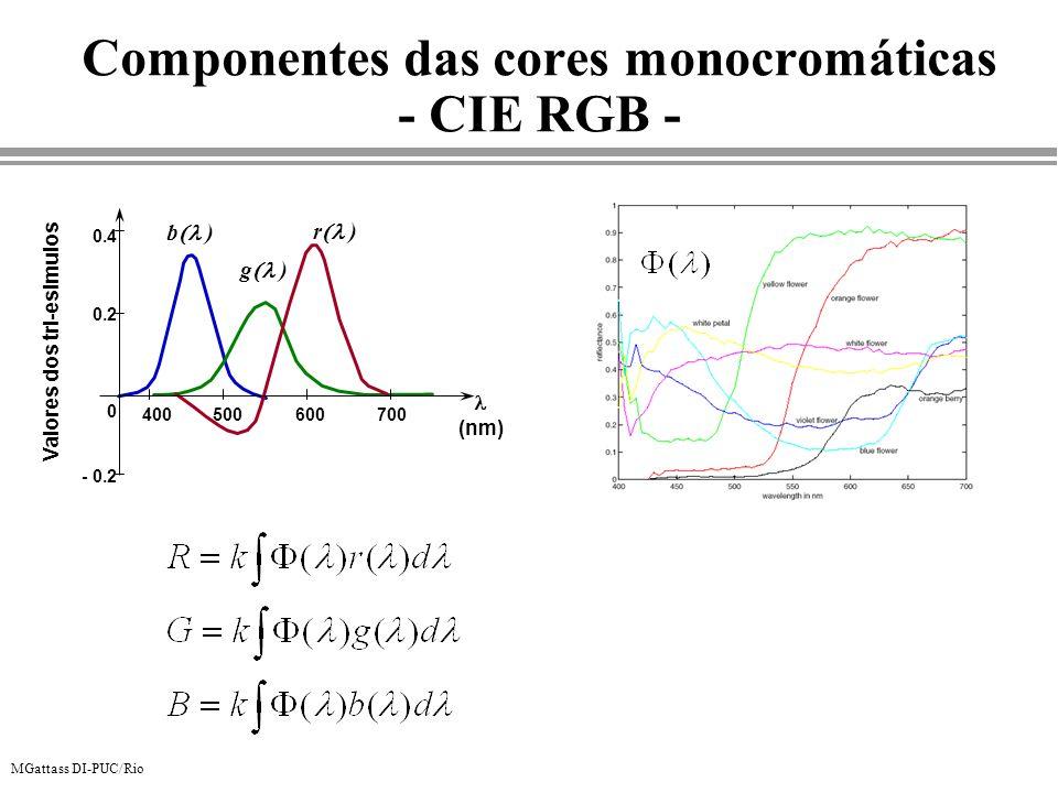 MGattass DI-PUC/Rio - 0.2 0 0.2 0.4 400500600700 (nm) Valores dos tri-esimulos r ) g ) b ) Componentes das cores monocromáticas - CIE RGB -