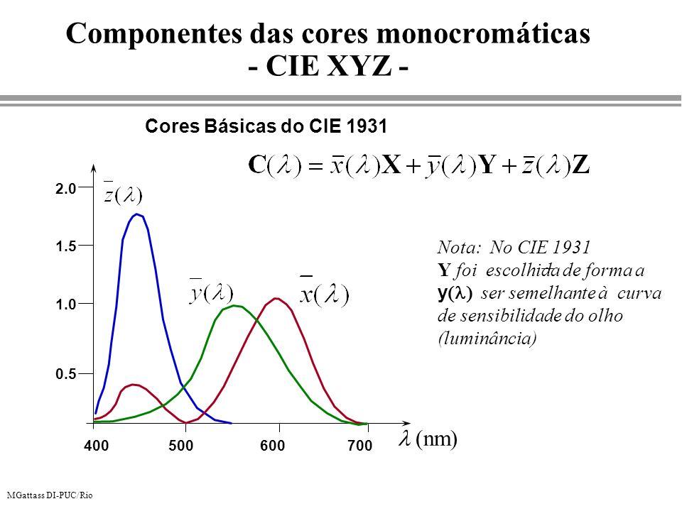 MGattass DI-PUC/Rio Cores Básicas do CIE 1931 Componentes das cores monocromáticas - CIE XYZ - nm 0.5 1.0 1.5 2.0 400500600700 Nota: No CIE 1931 Y foi