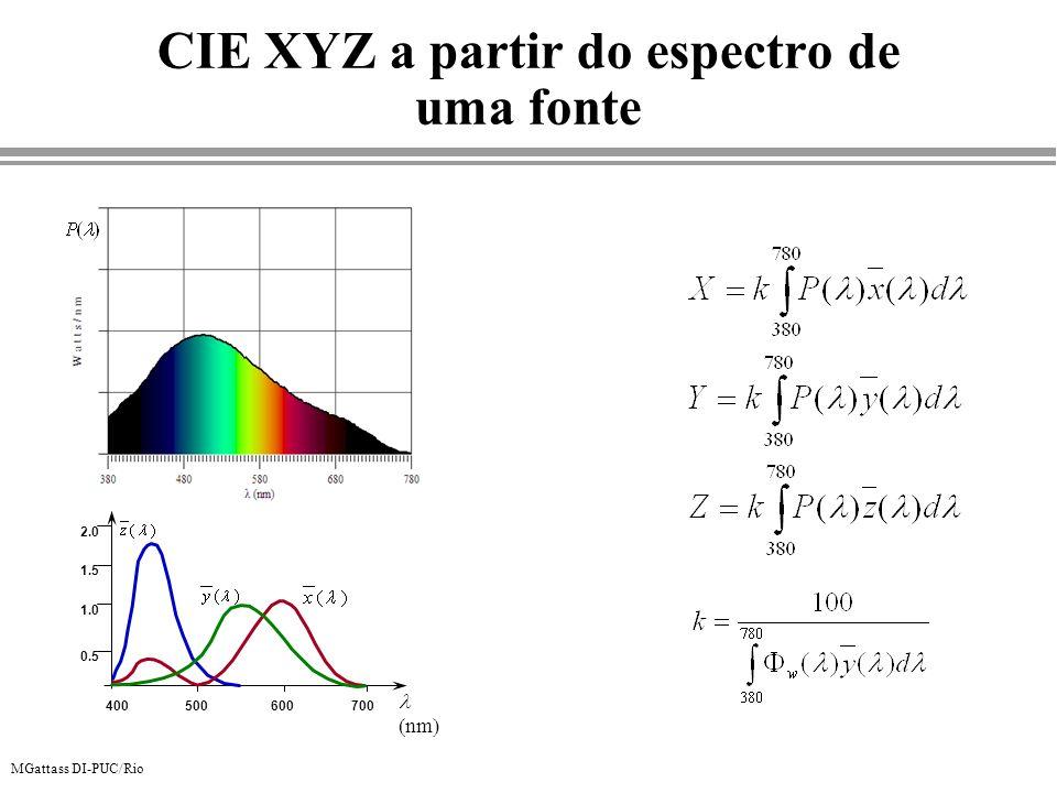 MGattass DI-PUC/Rio CIE XYZ a partir do espectro de uma fonte nm 0.5 1.0 1.5 2.0 400500600700