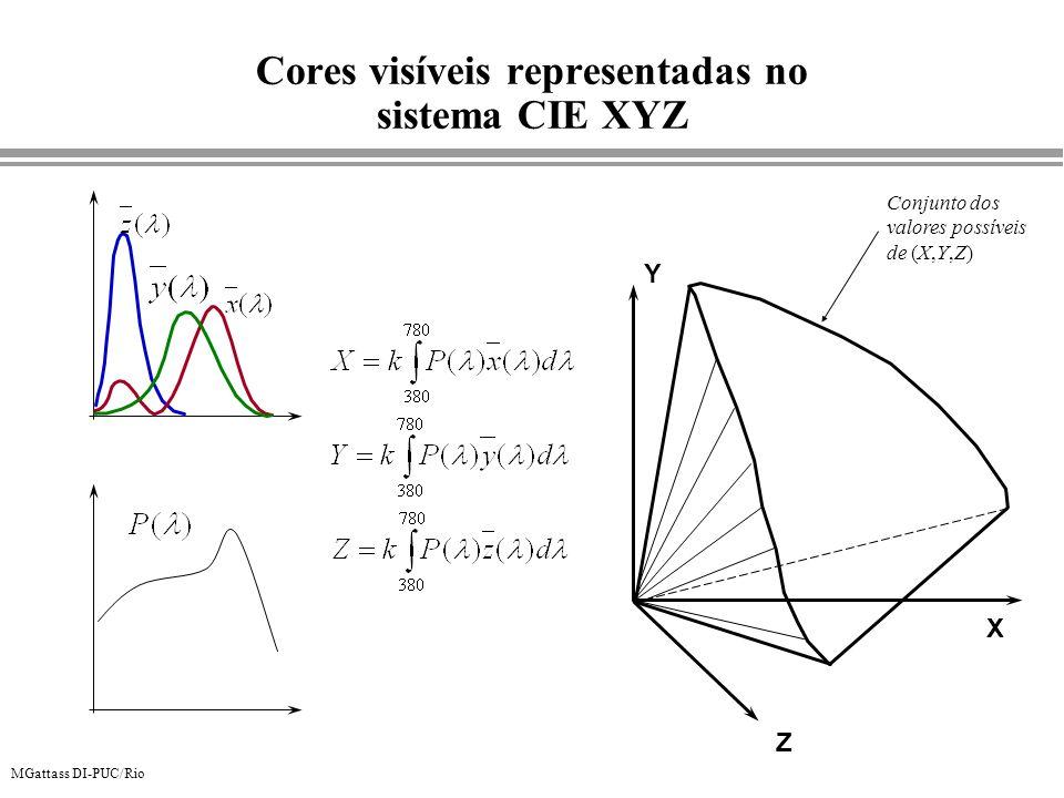 MGattass DI-PUC/Rio Cores visíveis representadas no sistema CIE XYZ X Y Z Conjunto dos valores possíveis de (X,Y,Z)