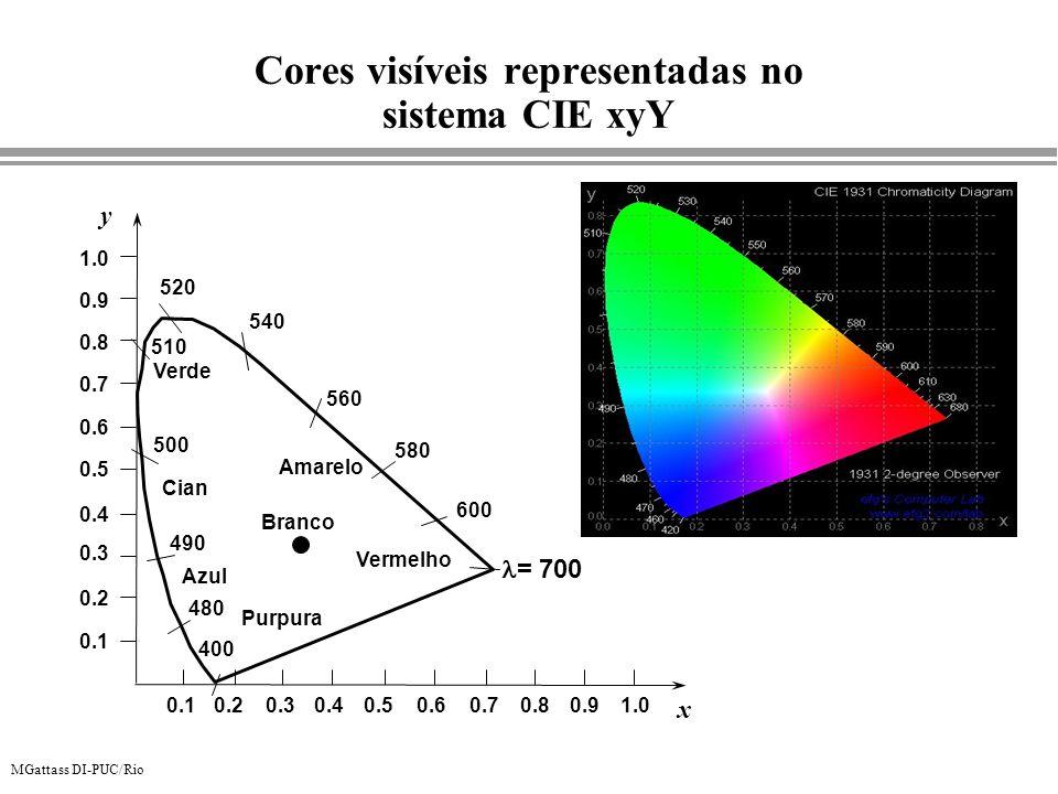 MGattass DI-PUC/Rio 520 480 490 500 510 540 560 Purpura 580 600 = 700 400 Azul Cian Verde Amarelo Vermelho x y 0.10.20.30.40.50.60.70.80.91.0 Branco 0