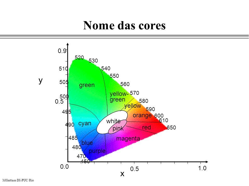 MGattass DI-PUC/Rio Nome das cores x 650 610 590 550 570 600 580 560 540 505 500 510 520 530 490 495 485 480 470 450 1.0 0.5 0.0 0.5 0.9 green yellow-