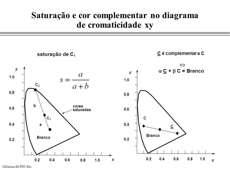 MGattass DI-PUC/Rio y x 0.20.40.6 0.81.0 Branco 0.2 0.4 0.6 0.8 1.0 C2C2 C1C1 cores saturadas a b saturação de C 1 y x 0.20.40.60.81.0 Branco 0.2 0.4