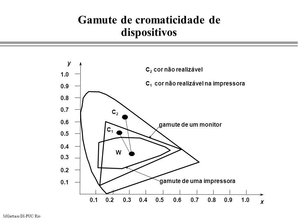 MGattass DI-PUC/Rio x y 0.10.20.30.40.50.60.70.80.91.0 0.1 0.2 0.3 0.4 0.6 0.5 0.7 0.8 0.9 1.0 gamute de um monitor gamute de uma impressora C1C1 C2C2