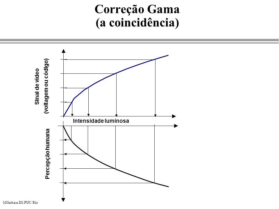 MGattass DI-PUC/Rio Correção Gama (a coincidência) Percepção humana Sinal de vídeo (voltagem ou código) Intensidade luminosa