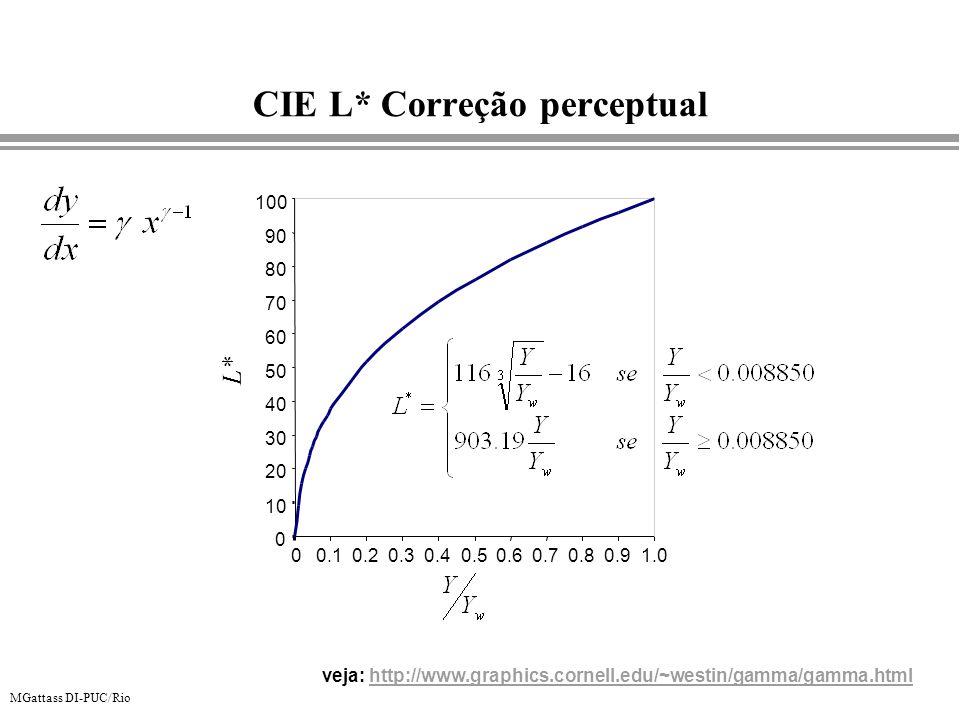 MGattass DI-PUC/Rio CIE L* Correção perceptual L* 0 10 20 30 40 50 60 70 80 90 100 00.10.20.30.40.50.60.70.80.91.0 veja: http://www.graphics.cornell.e