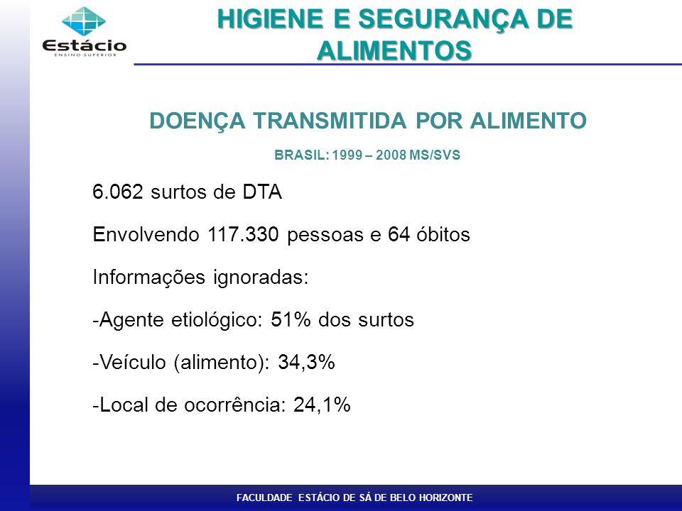 FACULDADE ESTÁCIO DE SÁ DE BELO HORIZONTE DOENÇA TRANSMITIDA POR ALIMENTO BRASIL: 1999 – 2008 MS/SVS 6.062 surtos de DTA Envolvendo 117.330 pessoas e