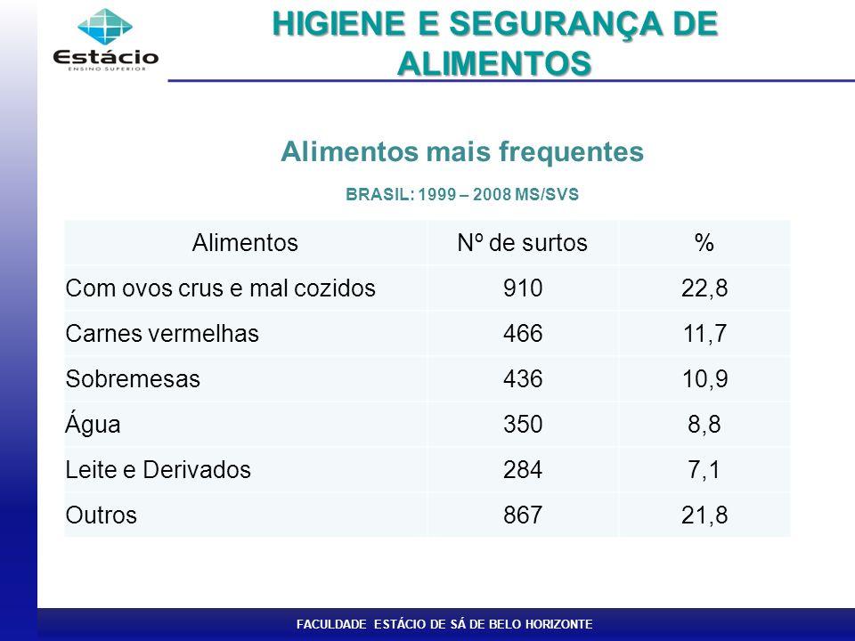 FACULDADE ESTÁCIO DE SÁ DE BELO HORIZONTE Alimentos mais frequentes BRASIL: 1999 – 2008 MS/SVS HIGIENE E SEGURANÇA DE ALIMENTOS AlimentosNº de surtos%
