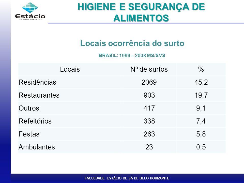 FACULDADE ESTÁCIO DE SÁ DE BELO HORIZONTE Locais ocorrência do surto BRASIL: 1999 – 2008 MS/SVS HIGIENE E SEGURANÇA DE ALIMENTOS LocaisNº de surtos% R
