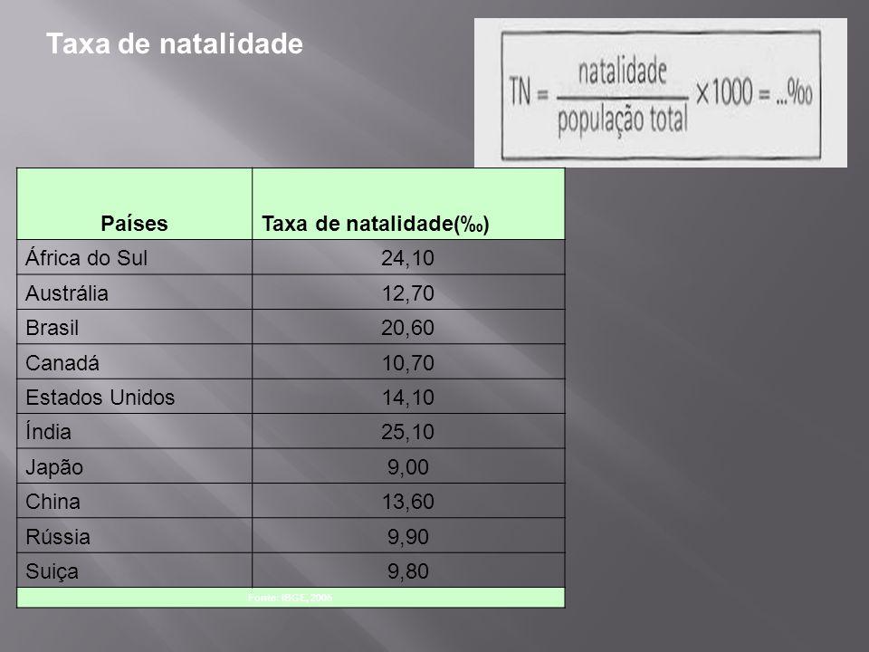 Taxa de natalidade PaísesTaxa de natalidade() África do Sul24,10 Austrália12,70 Brasil20,60 Canadá10,70 Estados Unidos14,10 Índia25,10 Japão9,00 China