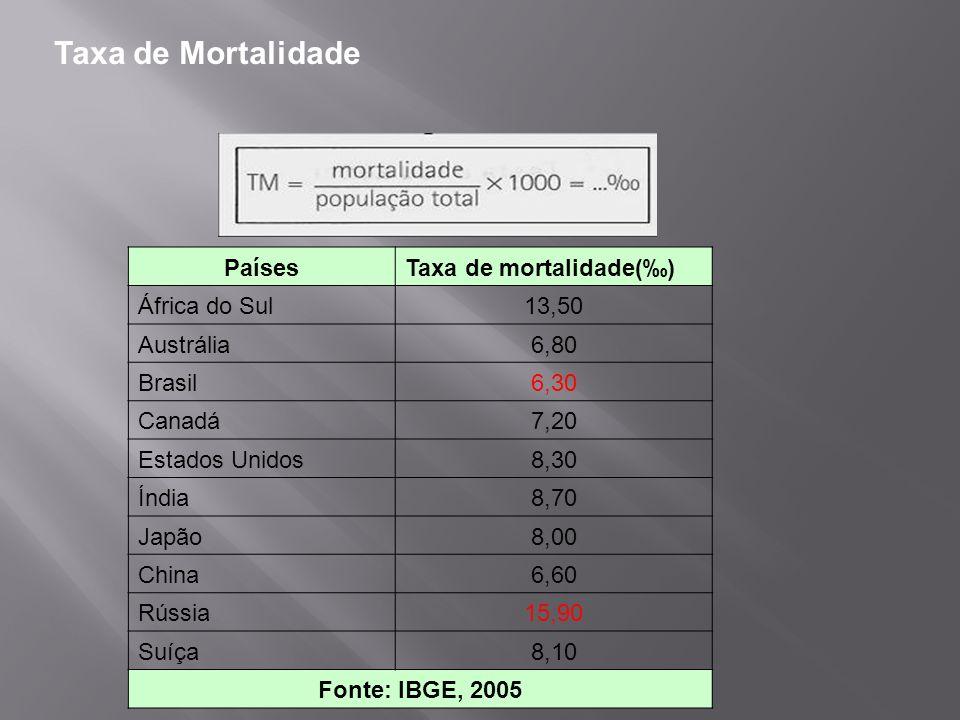Taxa de Mortalidade PaísesTaxa de mortalidade() África do Sul13,50 Austrália6,80 Brasil6,30 Canadá7,20 Estados Unidos8,30 Índia8,70 Japão8,00 China6,6