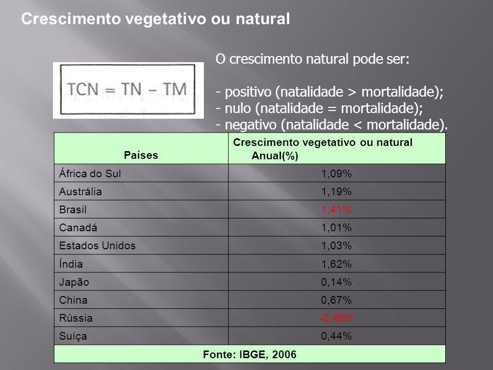 Crescimento vegetativo ou natural O crescimento natural pode ser: - positivo (natalidade > mortalidade); - nulo (natalidade = mortalidade); - negativo