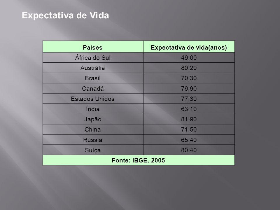 PaísesExpectativa de vida(anos) África do Sul49,00 Austrália80,20 Brasil70,30 Canadá79,90 Estados Unidos77,30 Índia63,10 Japão81,90 China71,50 Rússia6