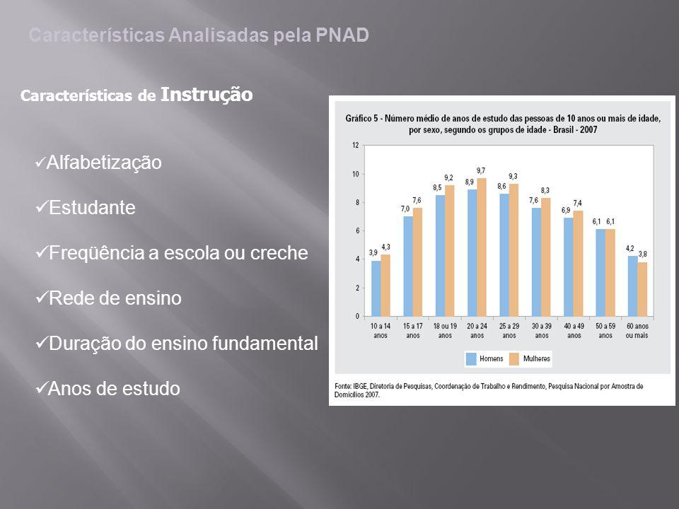 Características Analisadas pela PNAD Alfabetização Estudante Freqüência a escola ou creche Rede de ensino Duração do ensino fundamental Anos de estudo