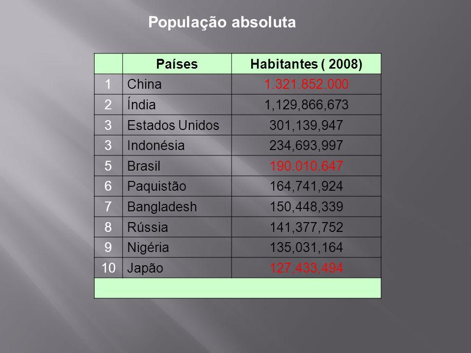 PaísesHabitantes ( 2008) 1China1.321.852.000 2Índia1,129,866,673 3Estados Unidos301,139,947 3Indonésia234,693,997 5Brasil190.010.647 6Paquistão164,741
