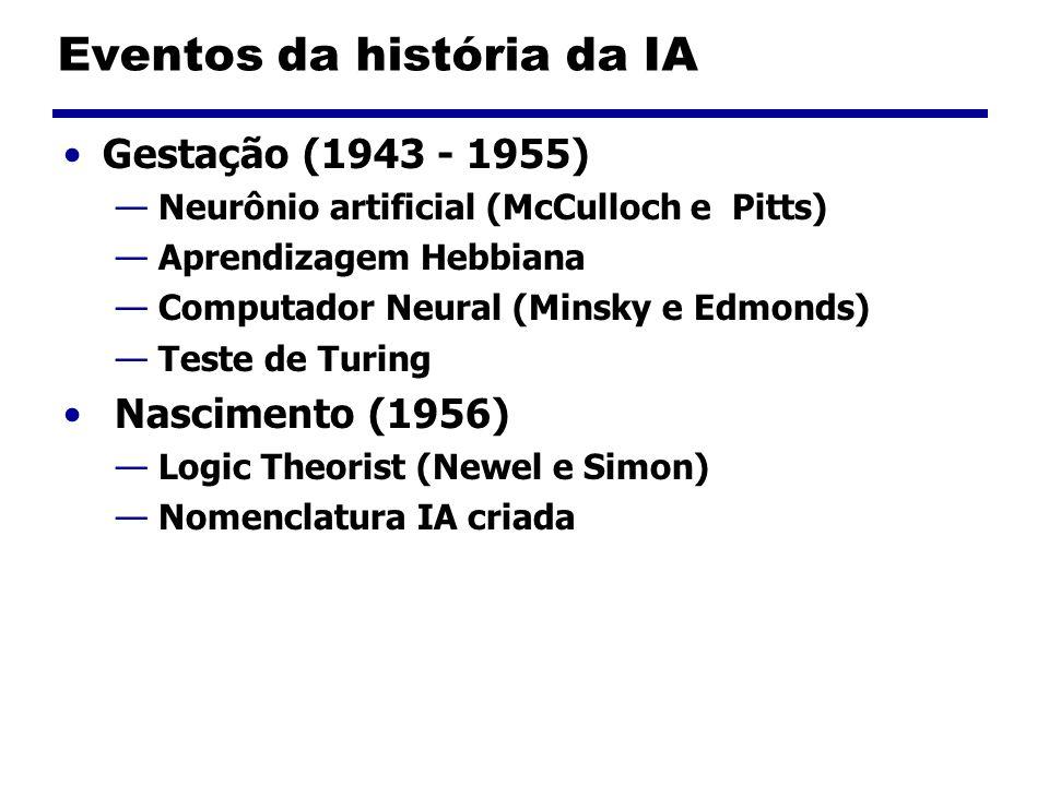 Eventos da história da IA Gestação (1943 - 1955) Neurônio artificial (McCulloch e Pitts) Aprendizagem Hebbiana Computador Neural (Minsky e Edmonds) Te