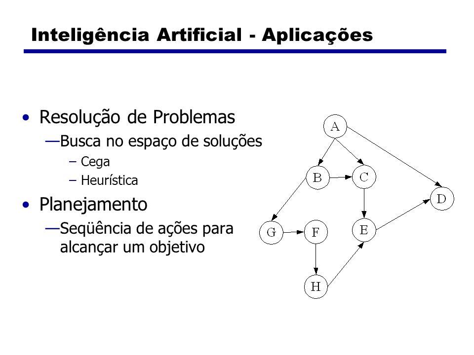Inteligência Artificial - Aplicações Resolução de Problemas Busca no espaço de soluções –Cega –Heurística Planejamento Seqüência de ações para alcança