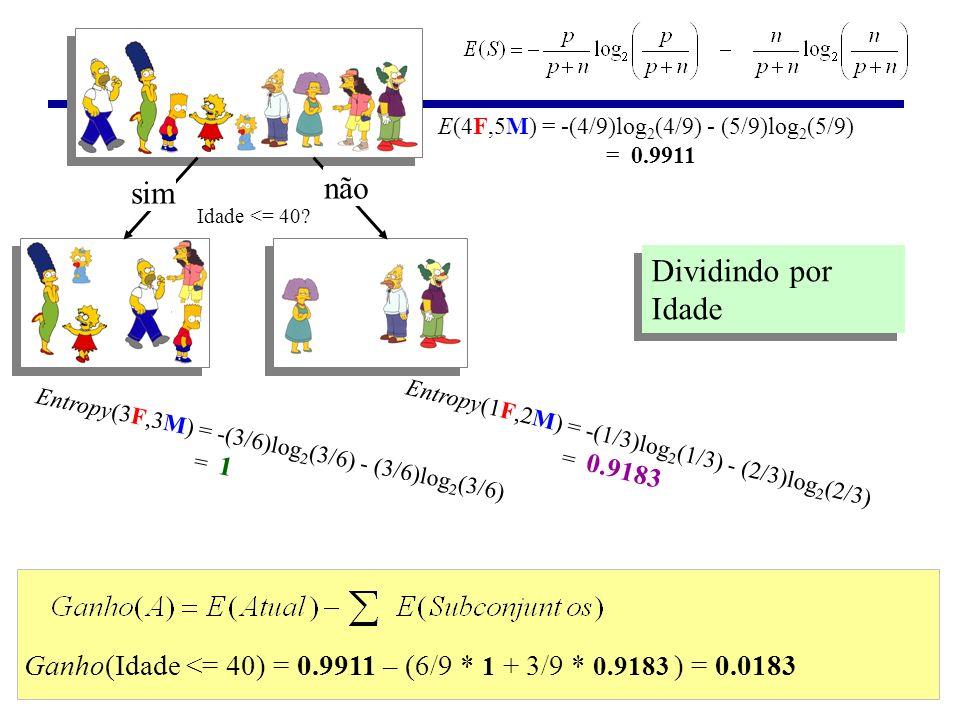 Idade <= 40? sim não Entropy(3F,3M) = -(3/6)log 2 (3/6) - (3/6)log 2 (3/6) = 1 Entropy(1F,2M) = -(1/3)log 2 (1/3) - (2/3)log 2 (2/3) = 0.9183 Ganho(Id