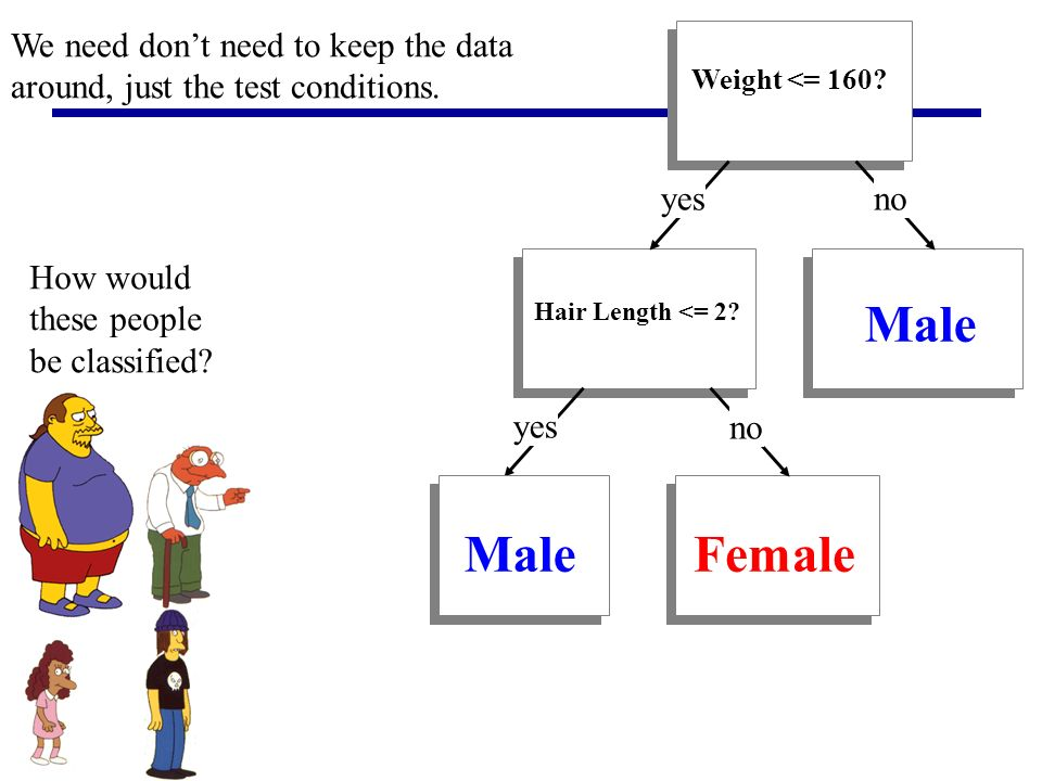 Weight <= 160? yesno Hair Length <= 2? yes no We need dont need to keep the data around, just the test conditions. Male Female How would these people