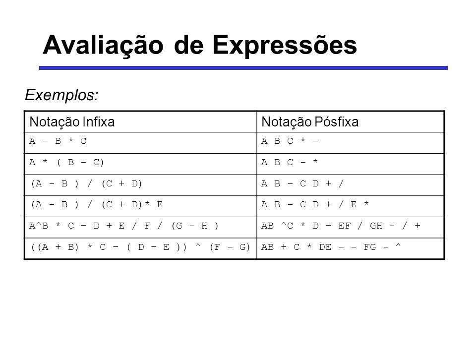 Avaliação de Expressões Exemplos: Notação InfixaNotação Pósfixa A - B * CA B C * - A * ( B - C)A B C - * (A - B ) / (C + D)A B - C D + / (A - B ) / (C