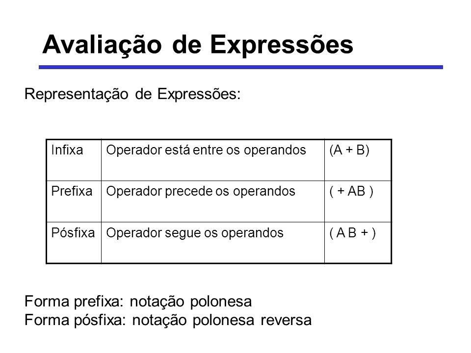 Avaliação de Expressões Representação de Expressões: Forma prefixa: notação polonesa Forma pósfixa: notação polonesa reversa InfixaOperador está entre