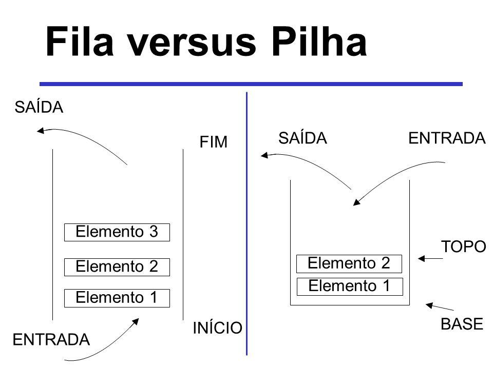 Fila versus Pilha BASE TOPO SAÍDAENTRADA Elemento 1 Elemento 2 SAÍDA Elemento 1 Elemento 2 Elemento 3 ENTRADA INÍCIO FIM