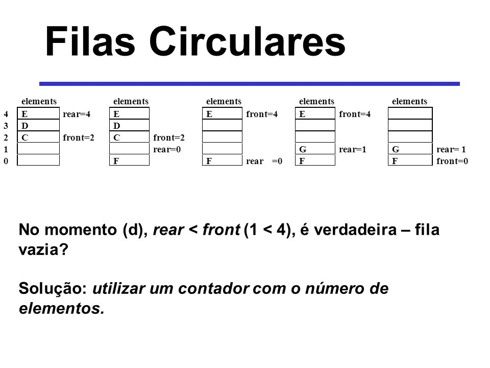 Filas Circulares No momento (d), rear < front (1 < 4), é verdadeira – fila vazia? Solução: utilizar um contador com o número de elementos. elements 4