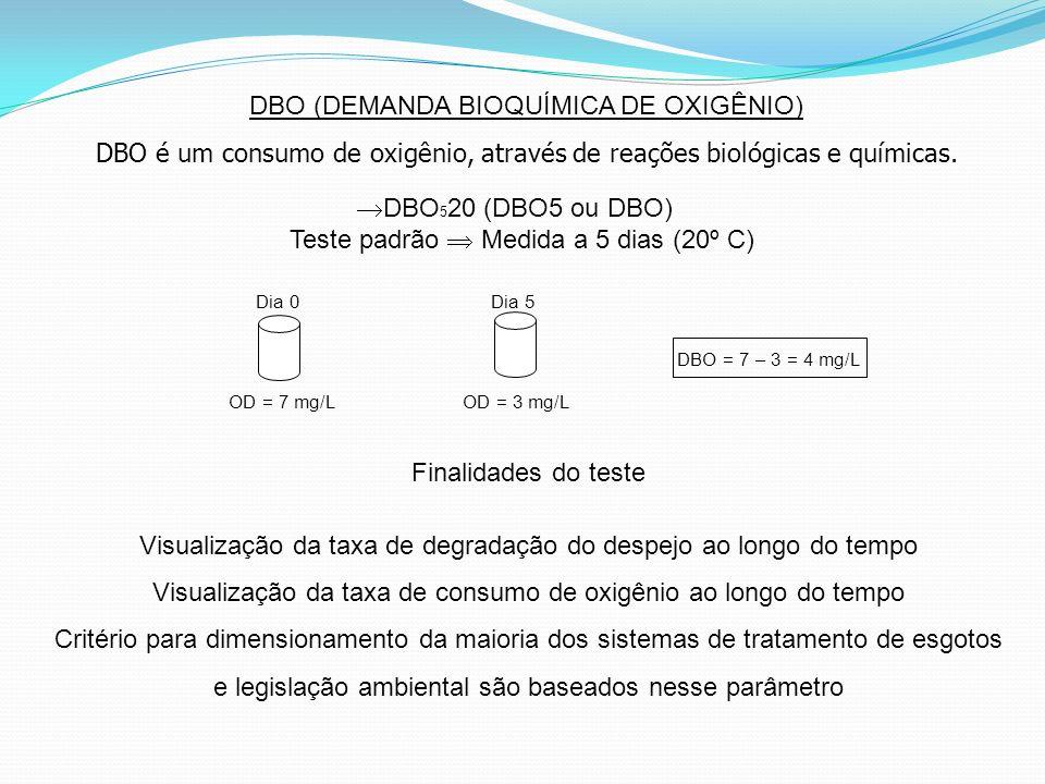 DBO (DEMANDA BIOQUÍMICA DE OXIGÊNIO) DBO é um consumo de oxigênio, através de reações biológicas e químicas. DBO 5 20 (DBO5 ou DBO) Teste padrão Medid