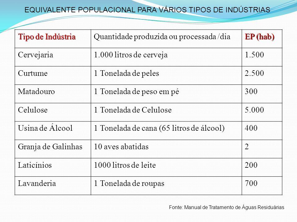 Tipo de Indústria Quantidade produzida ou processada /dia EP (hab) Cervejaria 1.000 litros de cerveja 1.500 Curtume 1 Tonelada de peles 2.500 Matadour